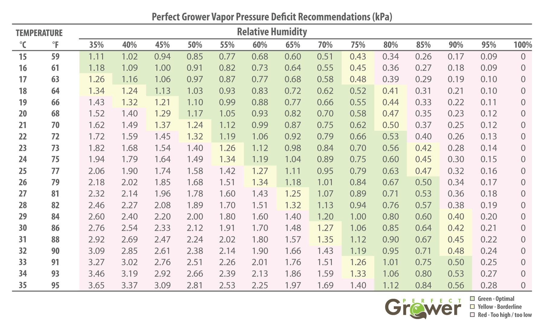 VPD chart - vapor pressure deficit